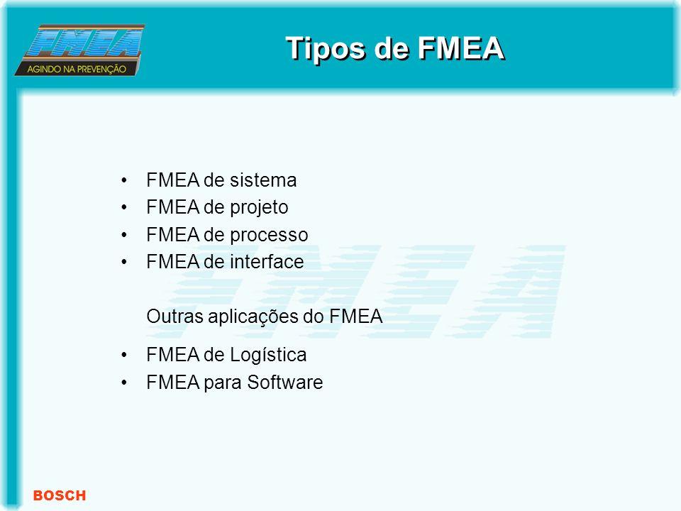 BOSCH FMEA de sistema FMEA de projeto FMEA de processo FMEA de interface Outras aplicações do FMEA FMEA de Logística FMEA para Software Tipos de FMEA