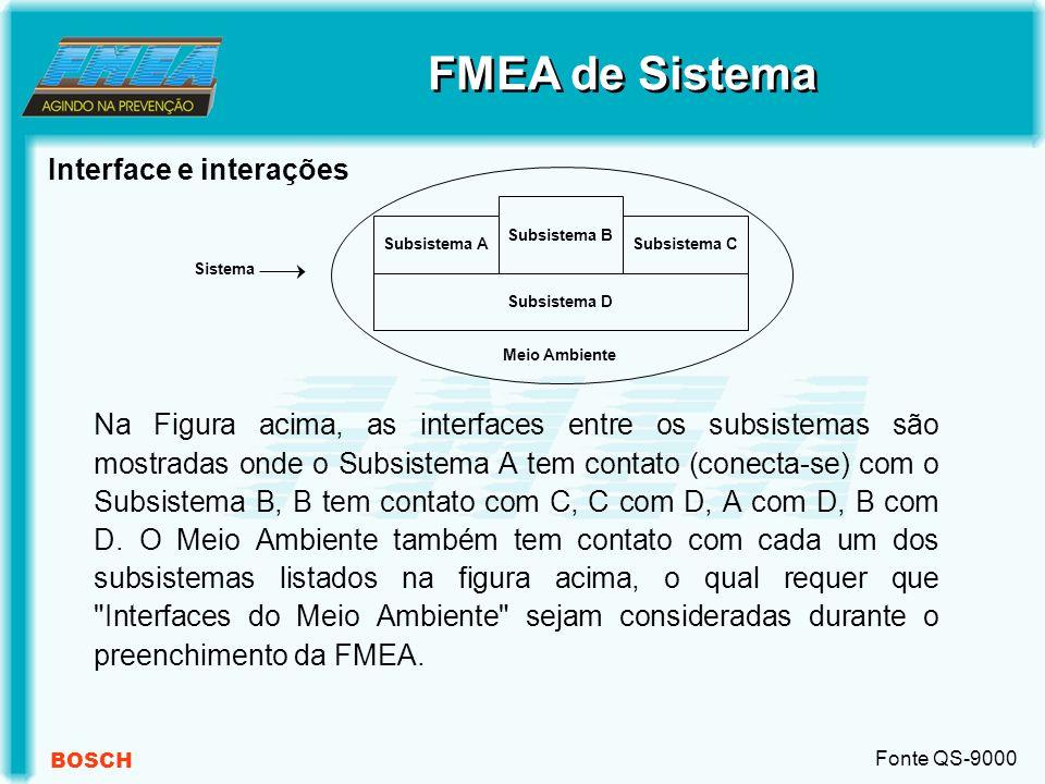 BOSCH Interface e interações FMEA de Sistema Subsistema D Subsistema B Subsistema CSubsistema A Meio Ambiente Sistema Na Figura acima, as interfaces entre os subsistemas são mostradas onde o Subsistema A tem contato (conecta-se) com o Subsistema B, B tem contato com C, C com D, A com D, B com D.