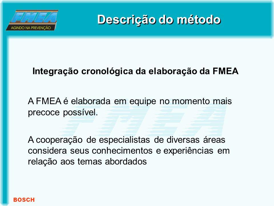BOSCH Integração cronológica da elaboração da FMEA A FMEA é elaborada em equipe no momento mais precoce possível.