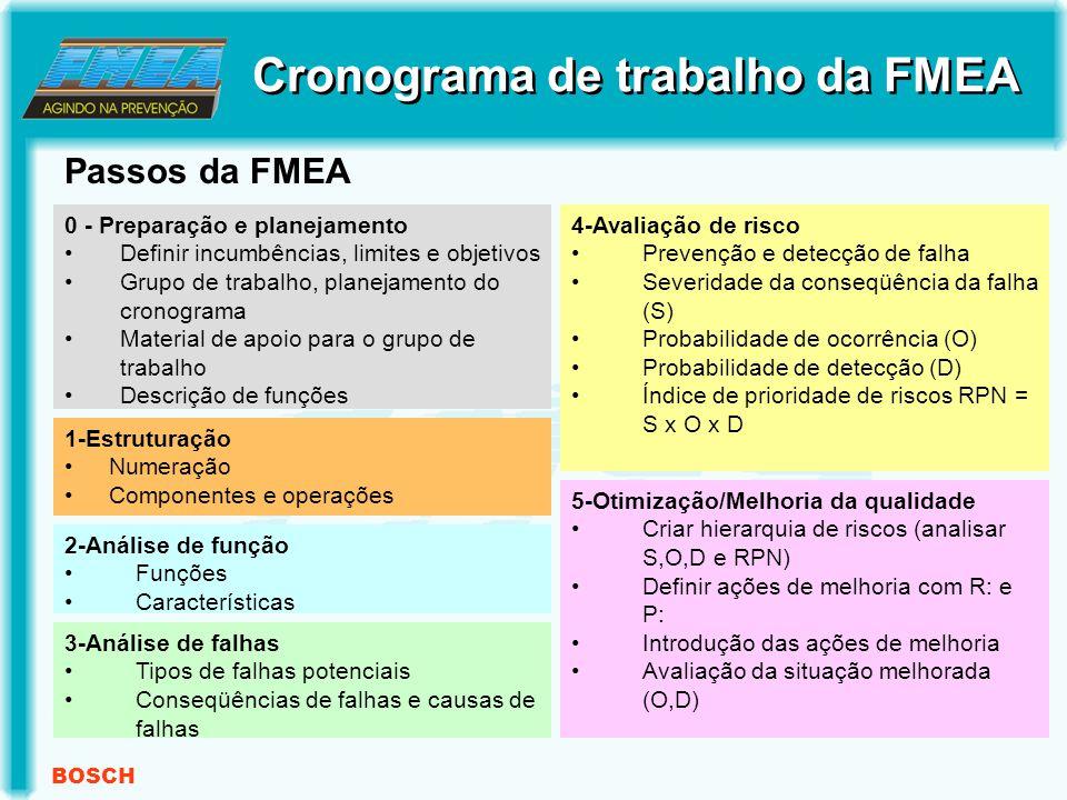 BOSCH Passos da FMEA Cronograma de trabalho da FMEA 0 - Preparação e planejamento Definir incumbências, limites e objetivos Grupo de trabalho, planejamento do cronograma Material de apoio para o grupo de trabalho Descrição de funções 1-Estruturação Numeração Componentes e operações 2-Análise de função Funções Características 3-Análise de falhas Tipos de falhas potenciais Conseqüências de falhas e causas de falhas 4-Avaliação de risco Prevenção e detecção de falha Severidade da conseqüência da falha (S) Probabilidade de ocorrência (O) Probabilidade de detecção (D) Índice de prioridade de riscos RPN = S x O x D 5-Otimização/Melhoria da qualidade Criar hierarquia de riscos (analisar S,O,D e RPN) Definir ações de melhoria com R: e P: Introdução das ações de melhoria Avaliação da situação melhorada (O,D)