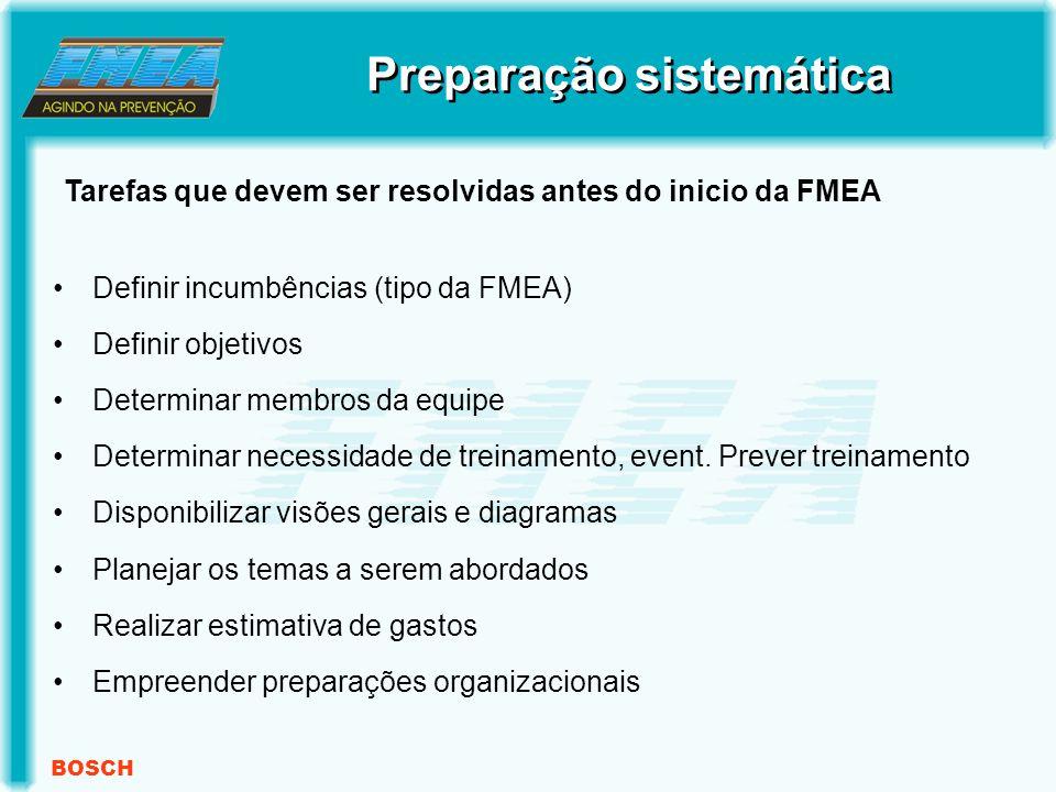 BOSCH Definir incumbências (tipo da FMEA) Definir objetivos Determinar membros da equipe Determinar necessidade de treinamento, event.