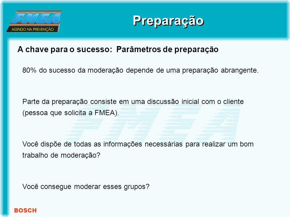 BOSCH A chave para o sucesso: Parâmetros de preparação Preparação 80% do sucesso da moderação depende de uma preparação abrangente.