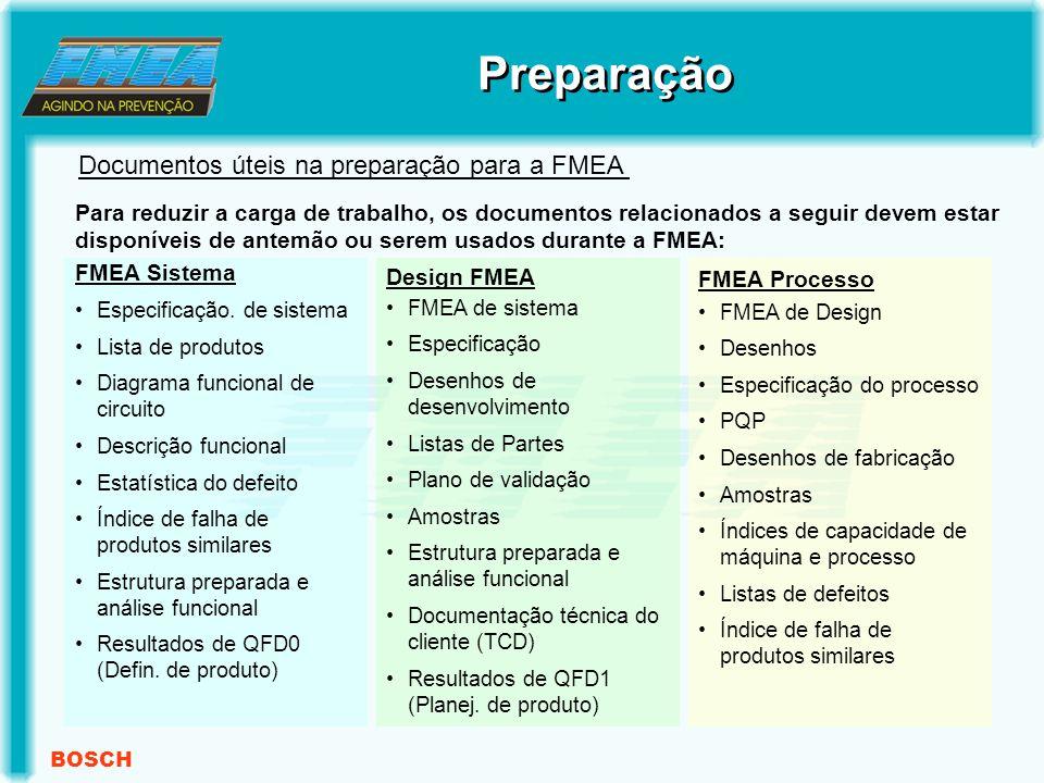 BOSCH Para reduzir a carga de trabalho, os documentos relacionados a seguir devem estar disponíveis de antemão ou serem usados durante a FMEA: FMEA Sistema Especificação.