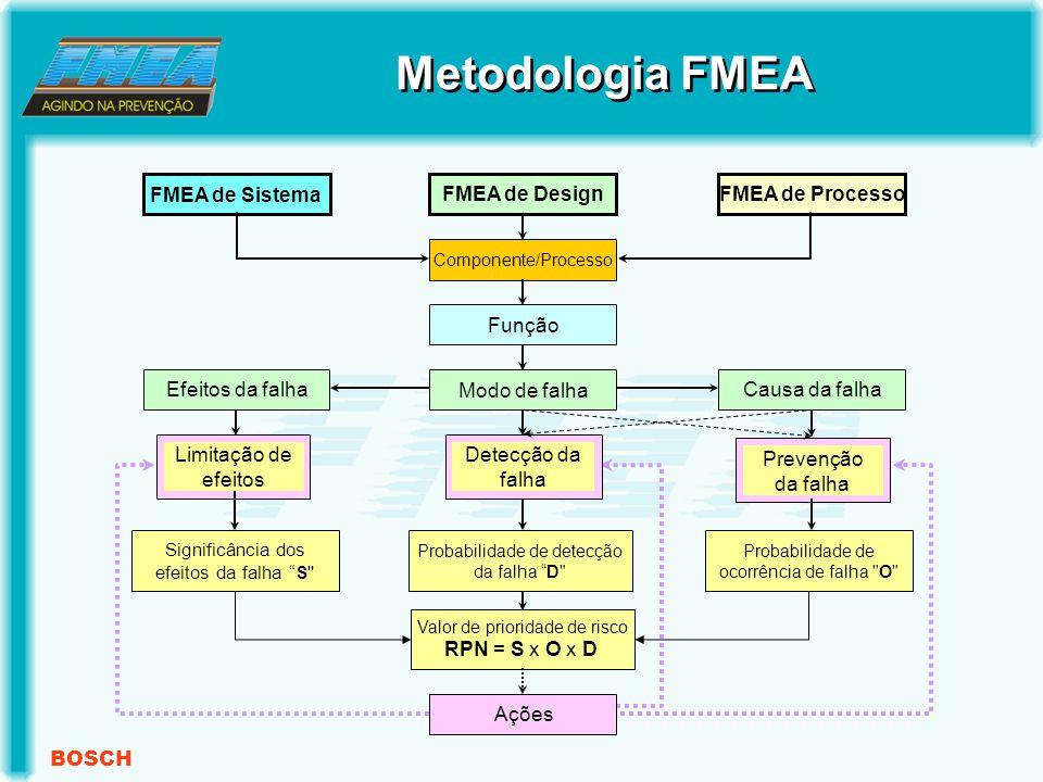 BOSCH Metodologia FMEA Significância dos efeitos da falha S FMEA de Sistema FMEA de DesignFMEA de Processo Componente/Processo Função Modo de falha Causa da falhaEfeitos da falha Probabilidade de ocorrência de falha O Probabilidade de detecção da falha D Valor de prioridade de risco RPN = S x O x D Ações Limitação de efeitos Detecção da falha Prevenção da falha