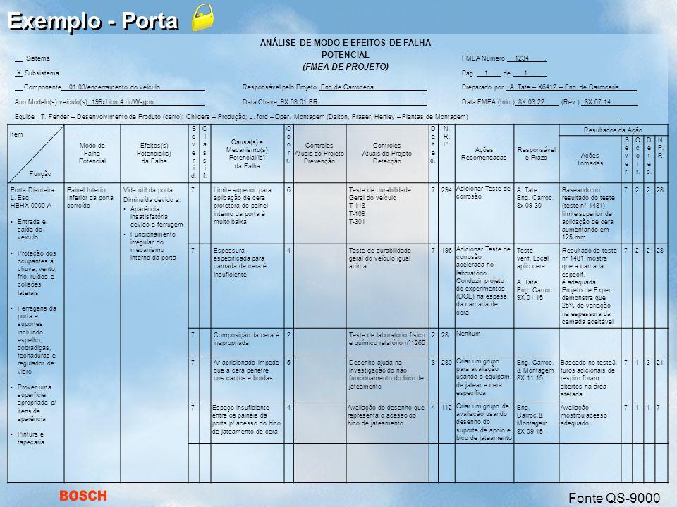BOSCH ANÁLISE DE MODO E EFEITOS DE FALHA POTENCIAL (FMEA DE PROJETO) SistemaFMEA Número 1234.