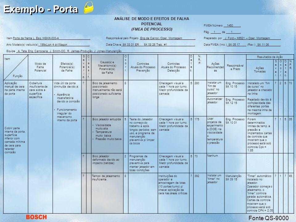 BOSCH ANÁLISE DE MODO E EFEITOS DE FALHA POTENCIAL (FMEA DE PROCESSO) FMEA Número 1450.