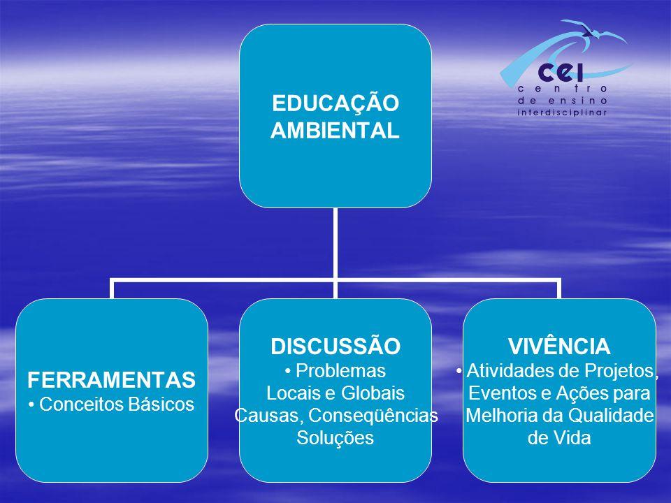 EDUCAÇÃO AMBIENTAL FERRAMENTAS Conceitos Básicos DISCUSSÃO Problemas Locais e Globais Causas, Conseqüências Soluções VIVÊNCIA Atividades de Projetos, Eventos e Ações para Melhoria da Qualidade de Vida