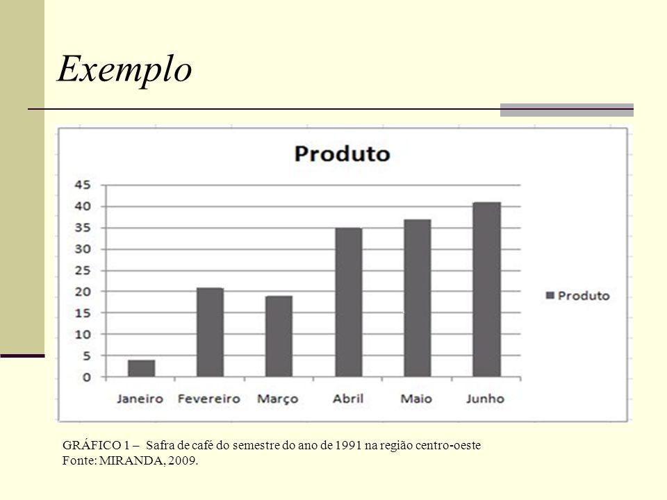 GRÁFICO 1 – Safra de café do semestre do ano de 1991 na região centro-oeste Fonte: MIRANDA, 2009.