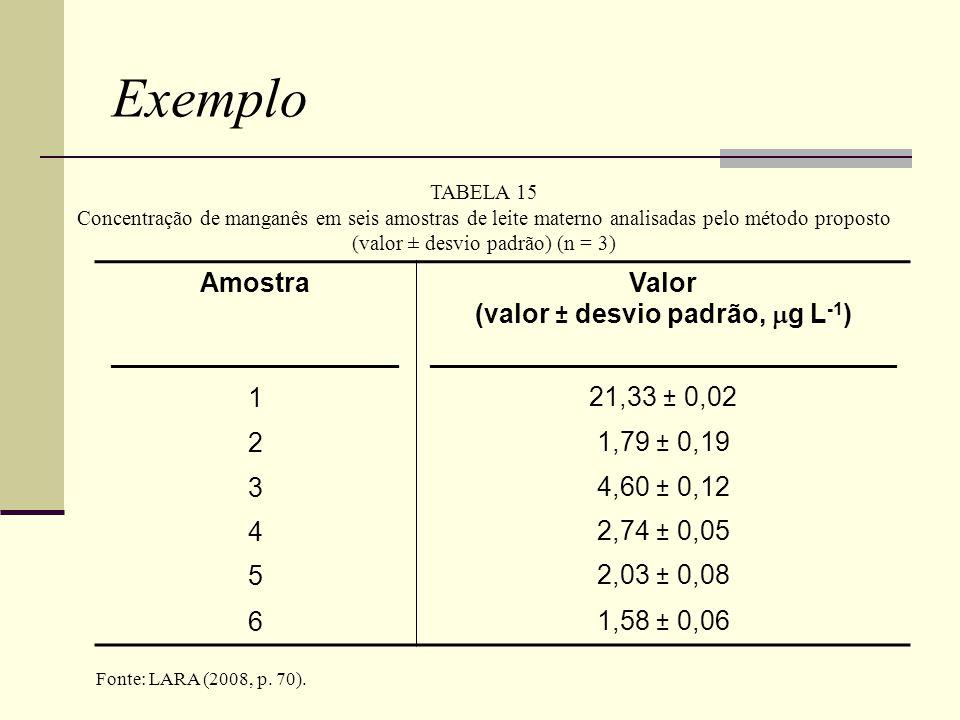 TABELA 15 Concentração de manganês em seis amostras de leite materno analisadas pelo método proposto (valor ± desvio padrão) (n = 3) Amostra ________________ Valor (valor ± desvio padrão,  g L -1 ) __________________________ 121,33 ± 0,02 21,79 ± 0,19 34,60 ± 0,12 42,74 ± 0,05 52,03 ± 0,08 61,58 ± 0,06 Fonte: LARA (2008, p.