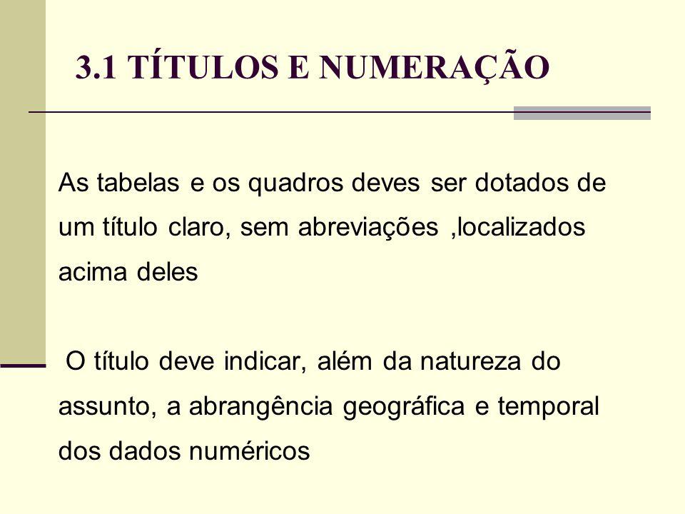 3.1 TÍTULOS E NUMERAÇÃO As tabelas e os quadros deves ser dotados de um título claro, sem abreviações,localizados acima deles O título deve indicar, além da natureza do assunto, a abrangência geográfica e temporal dos dados numéricos