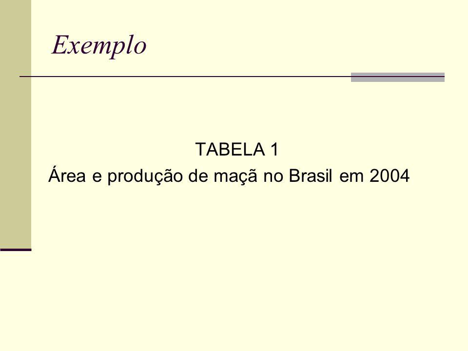 Exemplo TABELA 1 Área e produção de maçã no Brasil em 2004