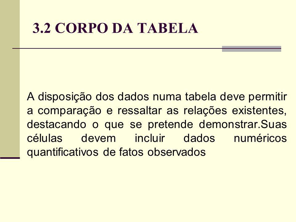 3.2 CORPO DA TABELA A disposição dos dados numa tabela deve permitir a comparação e ressaltar as relações existentes, destacando o que se pretende demonstrar.Suas células devem incluir dados numéricos quantificativos de fatos observados