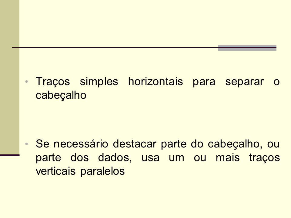 Traços simples horizontais para separar o cabeçalho Se necessário destacar parte do cabeçalho, ou parte dos dados, usa um ou mais traços verticais paralelos
