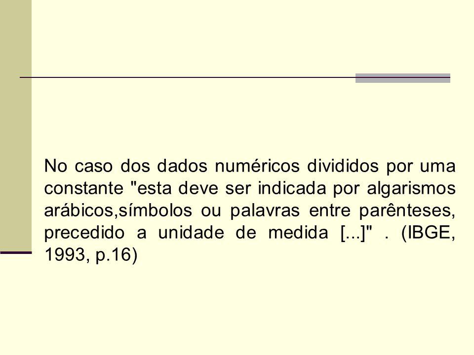 No caso dos dados numéricos divididos por uma constante esta deve ser indicada por algarismos arábicos,símbolos ou palavras entre parênteses, precedido a unidade de medida [...] .
