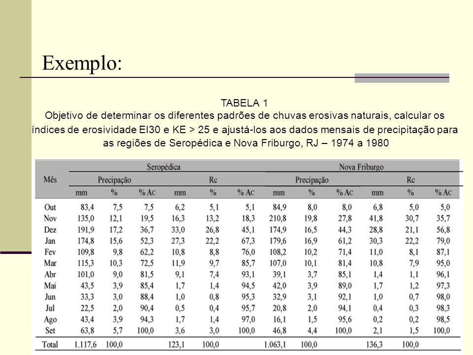 TABELA 1 Objetivo de determinar os diferentes padrões de chuvas erosivas naturais, calcular os índices de erosividade EI30 e KE > 25 e ajustá-los aos dados mensais de precipitação para as regiões de Seropédica e Nova Friburgo, RJ – 1974 a 1980 Exemplo: