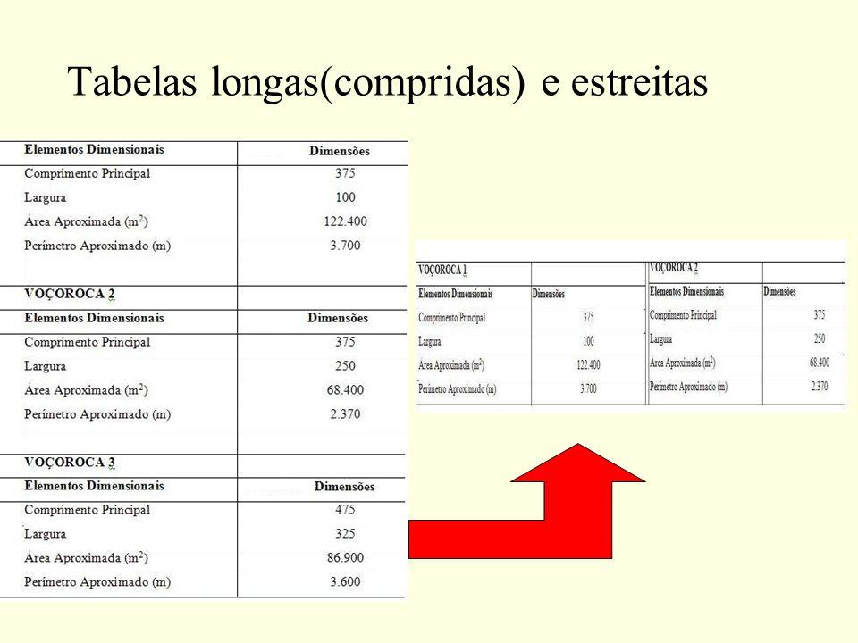 Tabelas longas(compridas) e estreitas