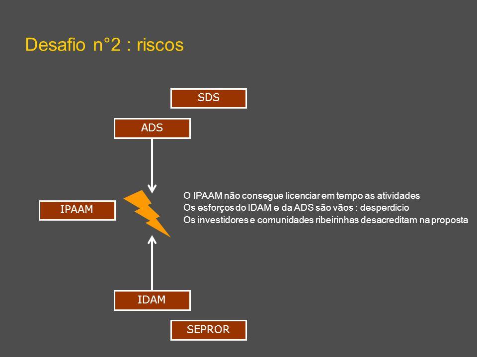 Desafio n°2 : riscos ADS IDAM O IPAAM não consegue licenciar em tempo as atividades Os esforços do IDAM e da ADS são vãos : desperdicio Os investidores e comunidades ribeirinhas desacreditam na proposta SDS SEPROR IPAAM