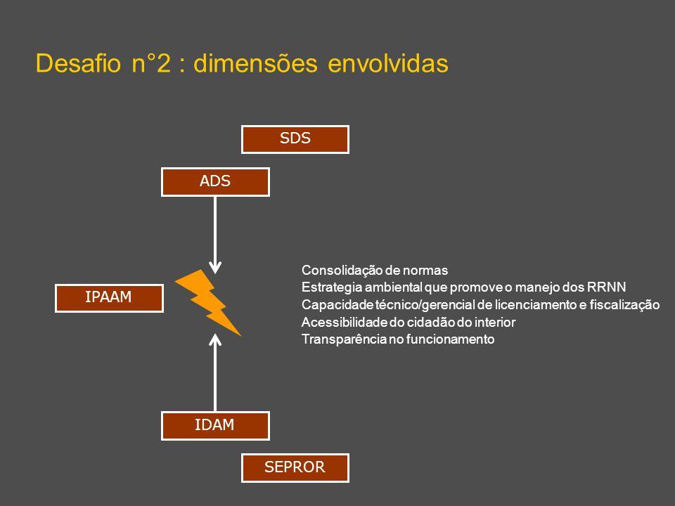 Desafio n°2 : dimensões envolvidas ADS IDAM Consolidação de normas Estrategia ambiental que promove o manejo dos RRNN Capacidade técnico/gerencial de licenciamento e fiscalização Acessibilidade do cidadão do interior Transparência no funcionamento SDS SEPROR IPAAM