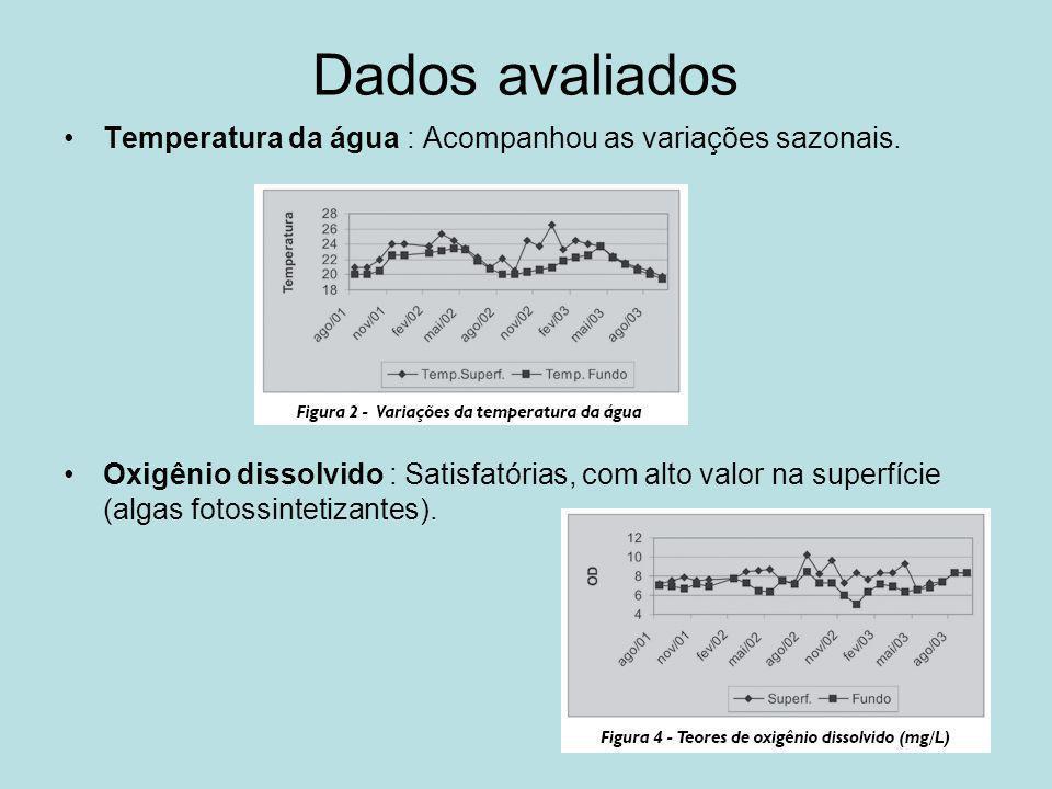 Dados avaliados Temperatura da água : Acompanhou as variações sazonais. Oxigênio dissolvido : Satisfatórias, com alto valor na superfície (algas fotos
