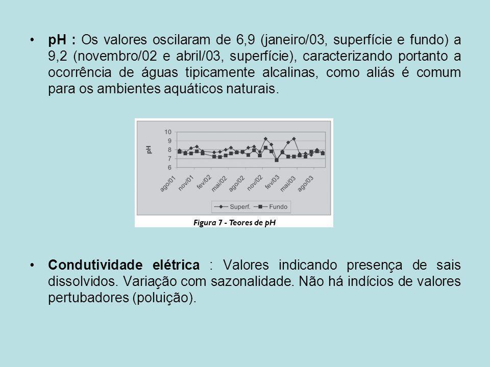 pH : Os valores oscilaram de 6,9 (janeiro/03, superfície e fundo) a 9,2 (novembro/02 e abril/03, superfície), caracterizando portanto a ocorrência de