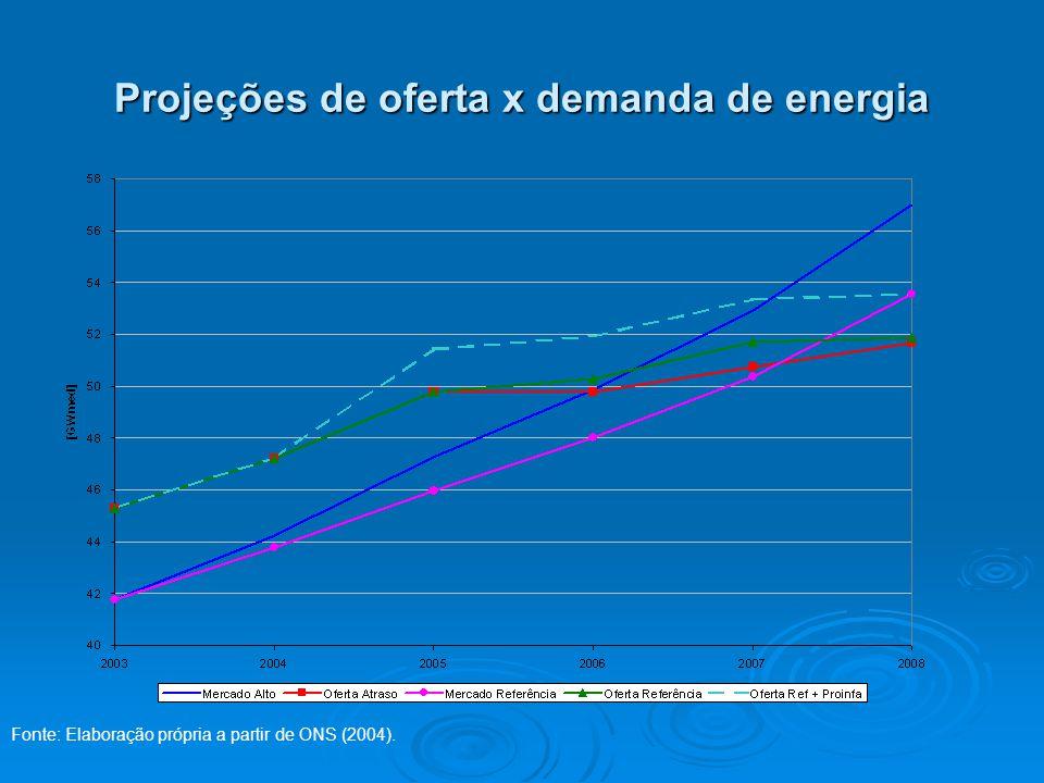 Projeções de oferta x demanda de energia Fonte: Elaboração própria a partir de ONS (2004).