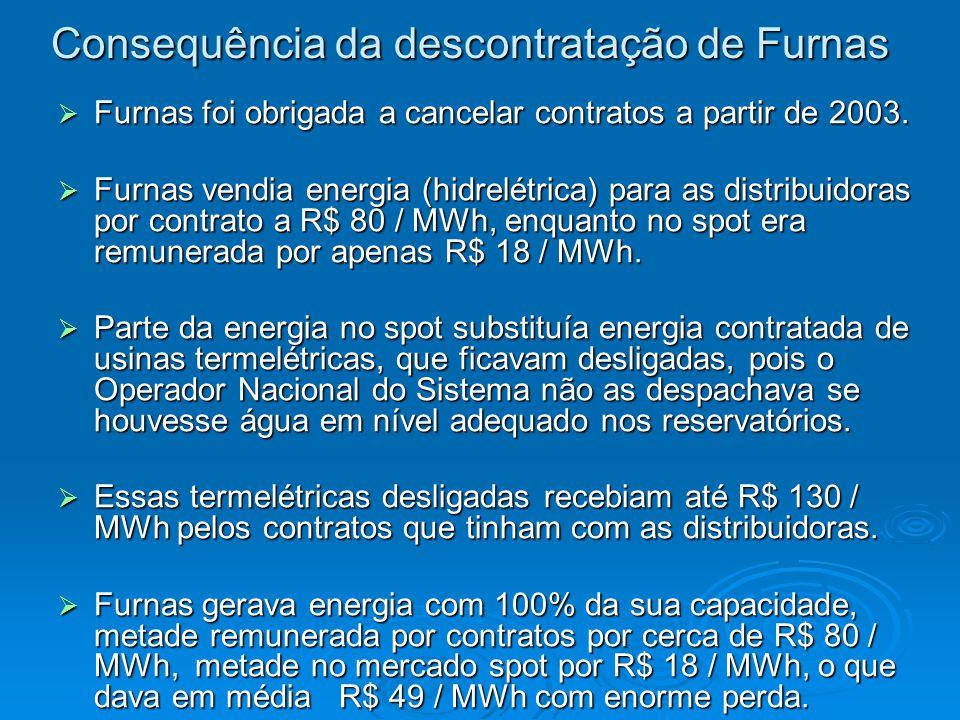 Consequência da descontratação de Furnas  Furnas foi obrigada a cancelar contratos a partir de 2003.  Furnas vendia energia (hidrelétrica) para as d