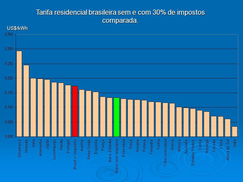 Tarifa residencial brasileira sem e com 30% de impostos comparada. US$/kWh