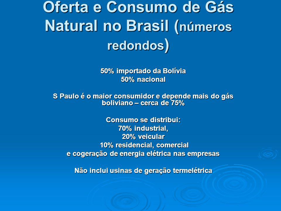Oferta e Consumo de Gás Natural no Brasil ( números redondos ) 50% importado da Bolívia 50% nacional S Paulo é o maior consumidor e depende mais do gás boliviano – cerca de 75% Consumo se distribui: 70% industrial, 20% veicular 10% residencial, comercial 10% residencial, comercial e cogeração de energia elétrica nas empresas Não inclui usinas de geração termelétrica