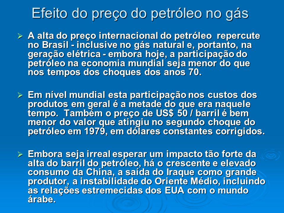 Efeito do preço do petróleo no gás  A alta do preço internacional do petróleo repercute no Brasil - inclusive no gás natural e, portanto, na geração