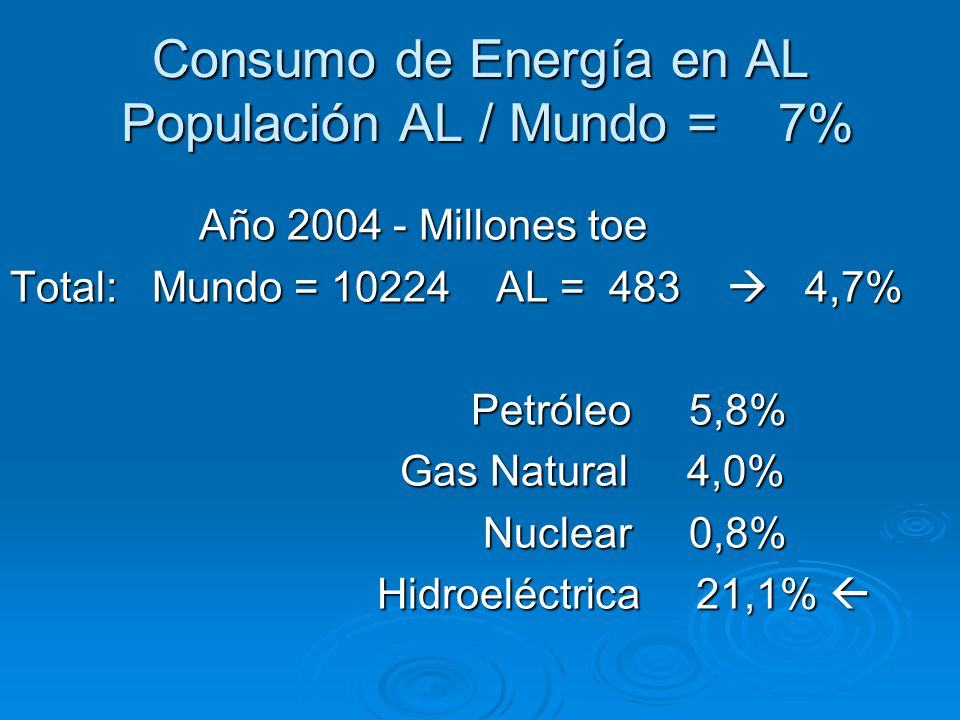 Consumo de Energía en AL Populación AL / Mundo = 7% Año 2004 - Millones toe Año 2004 - Millones toe Total: Mundo = 10224 AL = 483  4,7% Petróleo 5,8%