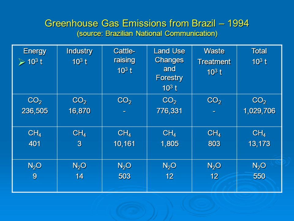 Greenhouse Gas Emissions from Brazil – 1994 (source: Brazilian National Communication)  Energy 10 3 t Industry Cattle- raising 10 3 t Land Use Changes and Forestry 10 3 t WasteTreatment Total CO 2 236,505 16,870 - 776,331 - 1,029,706 CH 4 401 3 10,161 1,805 803 13,173 N2ON2O99N2ON2O999 N 2 O 14 503 12 12 550