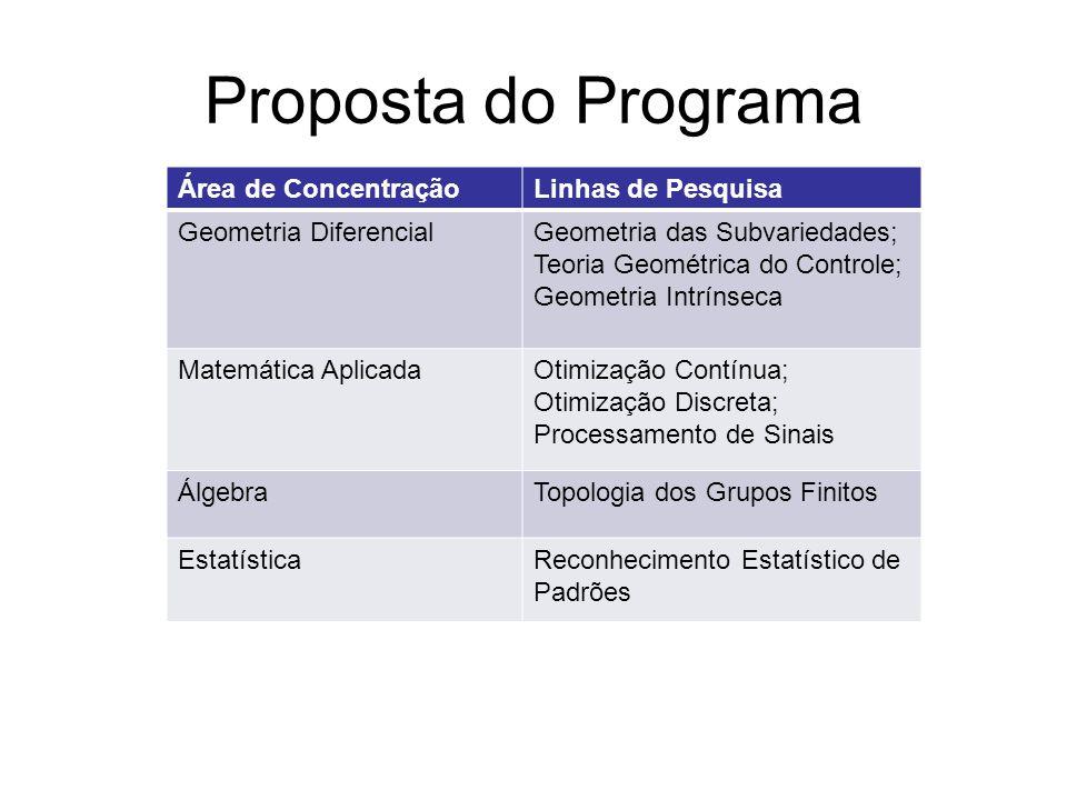Proposta do Programa Área de ConcentraçãoLinhas de Pesquisa Geometria DiferencialGeometria das Subvariedades; Teoria Geométrica do Controle; Geometria Intrínseca Matemática AplicadaOtimização Contínua; Otimização Discreta; Processamento de Sinais ÁlgebraTopologia dos Grupos Finitos EstatísticaReconhecimento Estatístico de Padrões