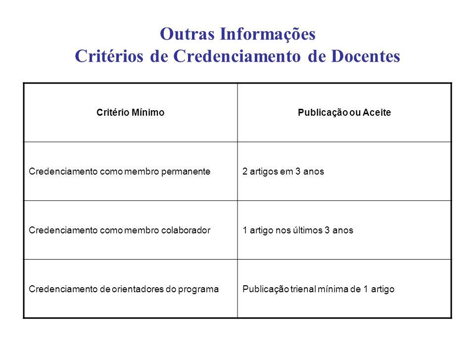 Outras Informações Critérios de Credenciamento de Docentes Critério MínimoPublicação ou Aceite Credenciamento como membro permanente2 artigos em 3 anos Credenciamento como membro colaborador1 artigo nos últimos 3 anos Credenciamento de orientadores do programaPublicação trienal mínima de 1 artigo