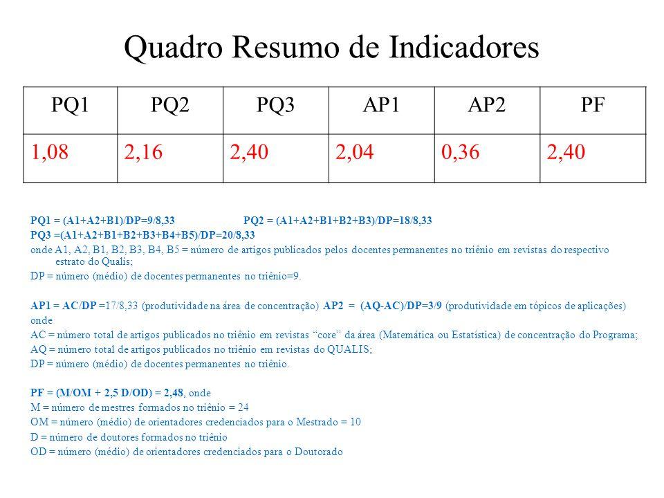 Quadro Resumo de Indicadores PQ1 = (A1+A2+B1)/DP=9/8,33 PQ2 = (A1+A2+B1+B2+B3)/DP=18/8,33 PQ3 =(A1+A2+B1+B2+B3+B4+B5)/DP=20/8,33 onde A1, A2, B1, B2, B3, B4, B5 = número de artigos publicados pelos docentes permanentes no triênio em revistas do respectivo estrato do Qualis; DP = número (médio) de docentes permanentes no triênio=9.
