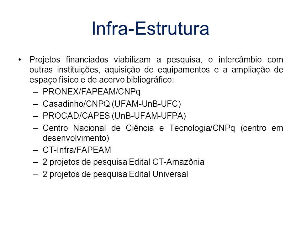 Infra-Estrutura Projetos financiados viabilizam a pesquisa, o intercâmbio com outras instituições, aquisição de equipamentos e a ampliação de espaço físico e de acervo bibliográfico: –PRONEX/FAPEAM/CNPq –Casadinho/CNPQ (UFAM-UnB-UFC) –PROCAD/CAPES (UnB-UFAM-UFPA) –Centro Nacional de Ciência e Tecnologia/CNPq (centro em desenvolvimento) –CT-Infra/FAPEAM –2 projetos de pesquisa Edital CT-Amazônia –2 projetos de pesquisa Edital Universal