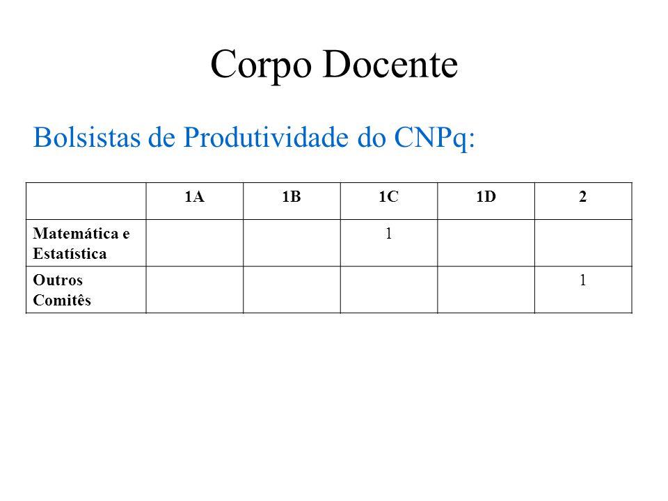 Corpo Docente Bolsistas de Produtividade do CNPq: 1A1B1C1D2 Matemática e Estatística 1 Outros Comitês 1
