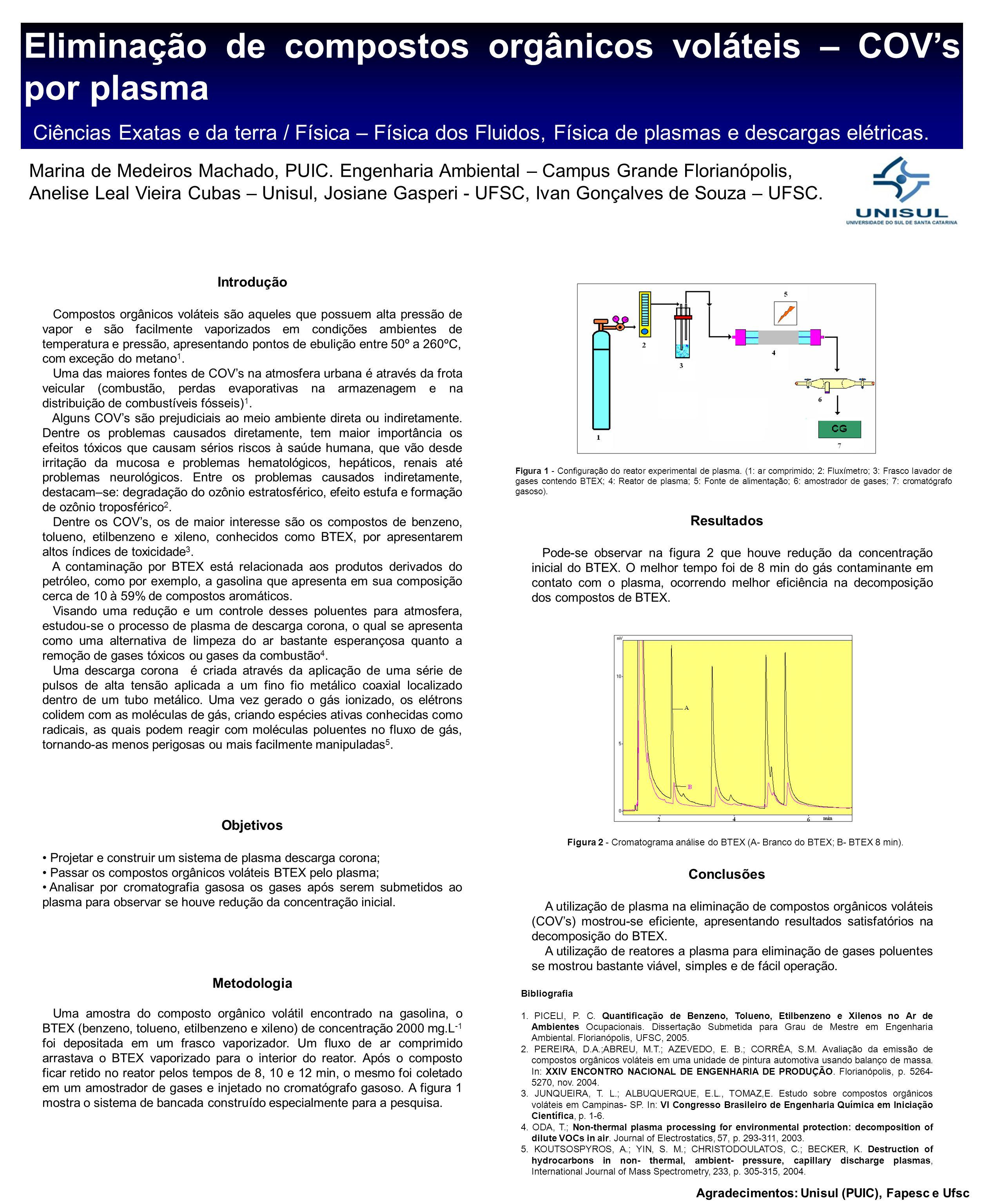 Eliminação de compostos orgânicos voláteis – COV's por plasma Ciências Exatas e da terra / Física – Física dos Fluidos, Física de plasmas e descargas elétricas.