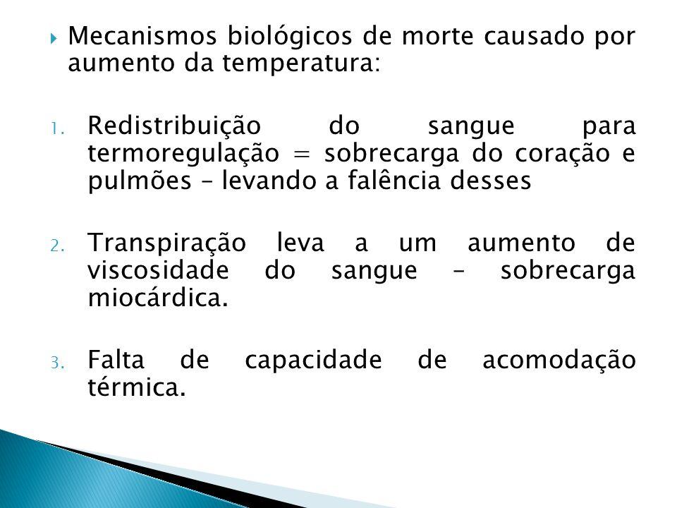  Mecanismos biológicos de morte causado por aumento da temperatura: 1.