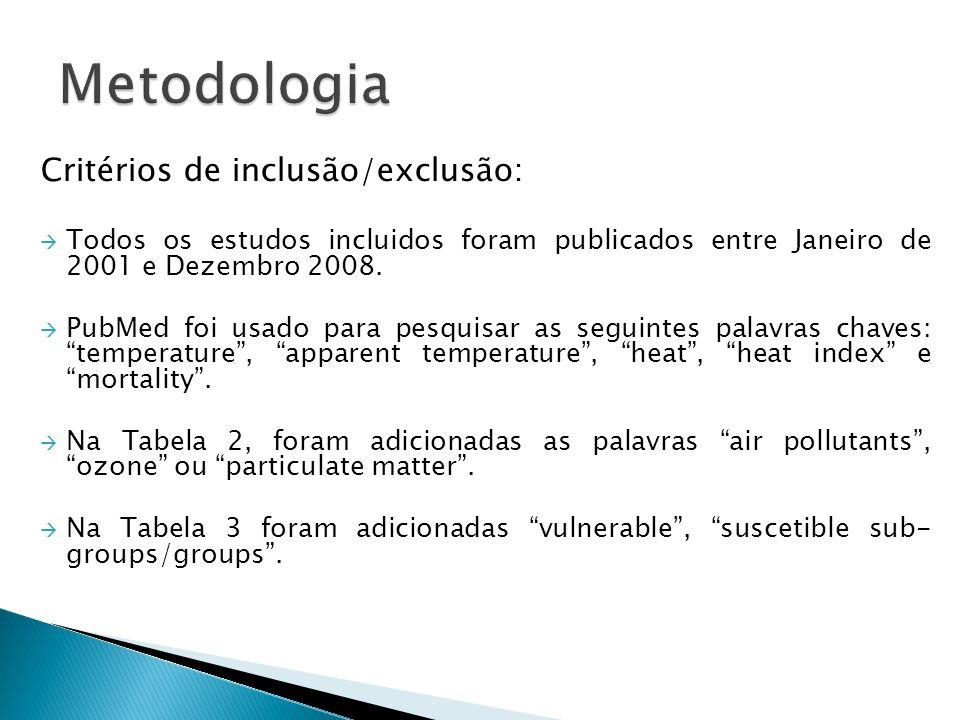 Critérios de inclusão/exclusão:  Todos os estudos incluidos foram publicados entre Janeiro de 2001 e Dezembro 2008.