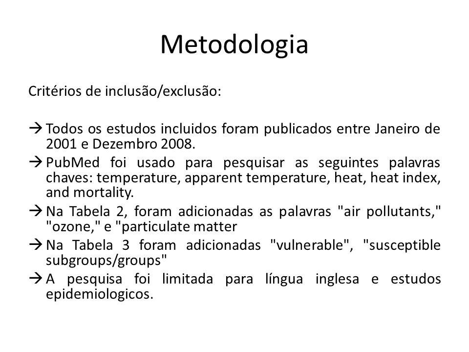 Metodologia Critérios de inclusão/exclusão:  Todos os estudos incluidos foram publicados entre Janeiro de 2001 e Dezembro 2008.