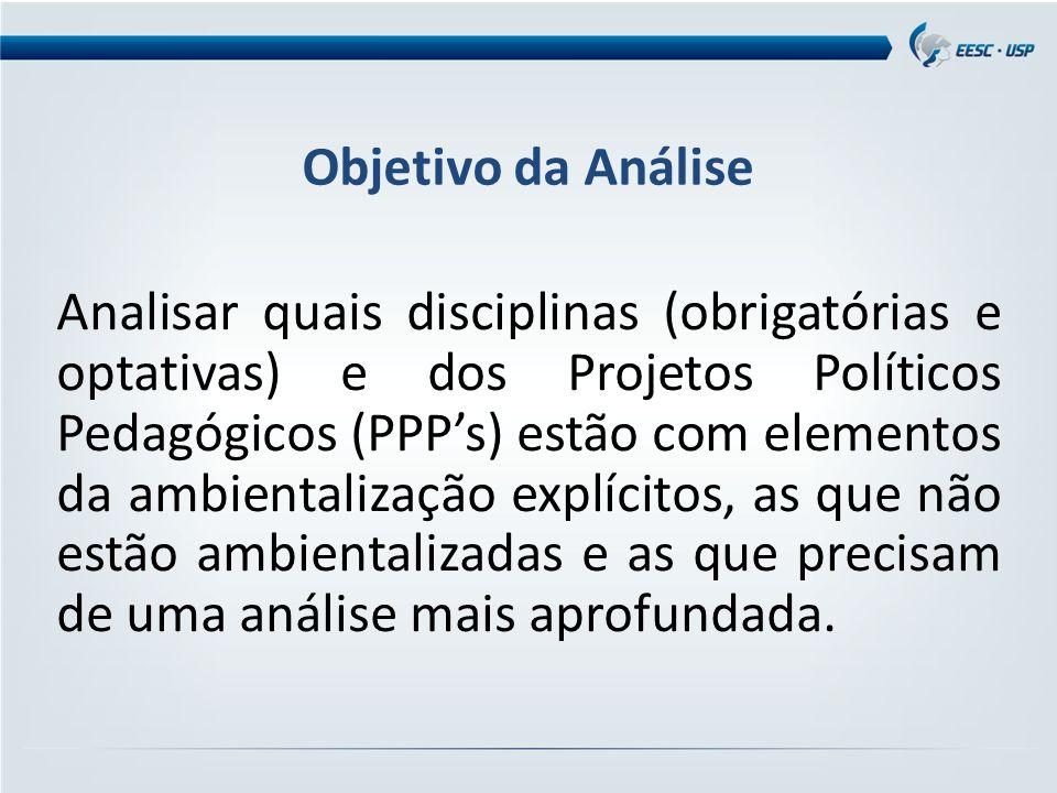 Objetivo da Análise Analisar quais disciplinas (obrigatórias e optativas) e dos Projetos Políticos Pedagógicos (PPP's) estão com elementos da ambienta