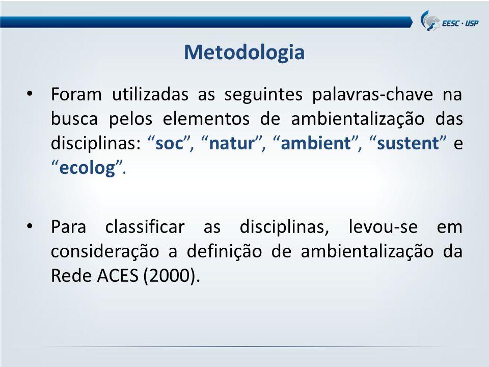 Metodologia Foram utilizadas as seguintes palavras-chave na busca pelos elementos de ambientalização das disciplinas: soc , natur , ambient , sustent e ecolog .