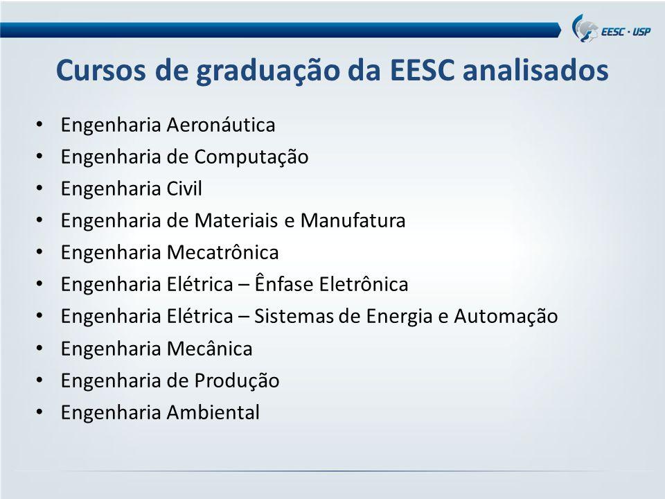 Cursos de graduação da EESC analisados Engenharia Aeronáutica Engenharia de Computação Engenharia Civil Engenharia de Materiais e Manufatura Engenhari