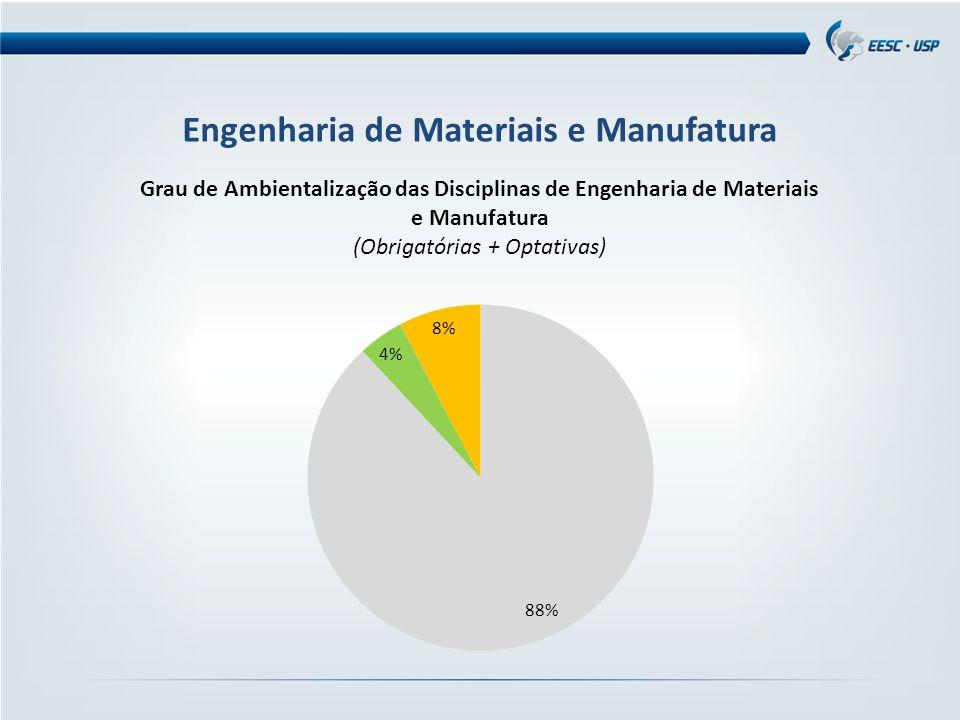 Engenharia de Materiais e Manufatura