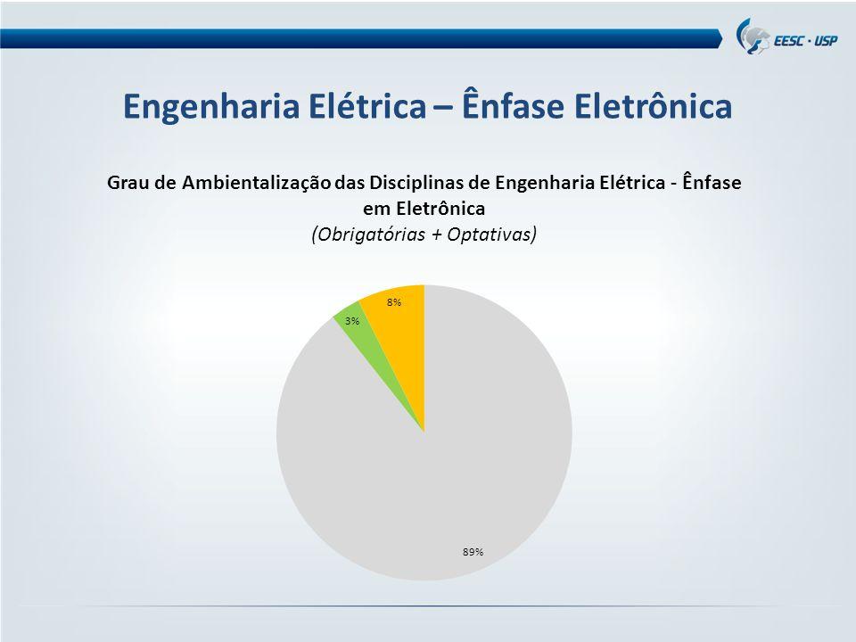 Engenharia Elétrica – Ênfase Eletrônica