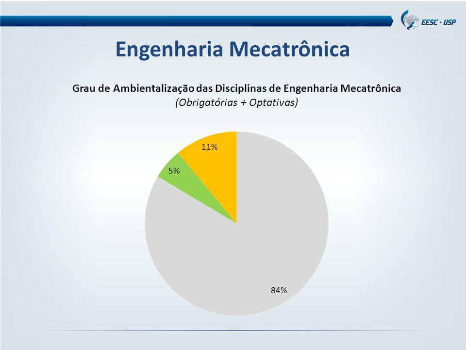 Engenharia Mecatrônica