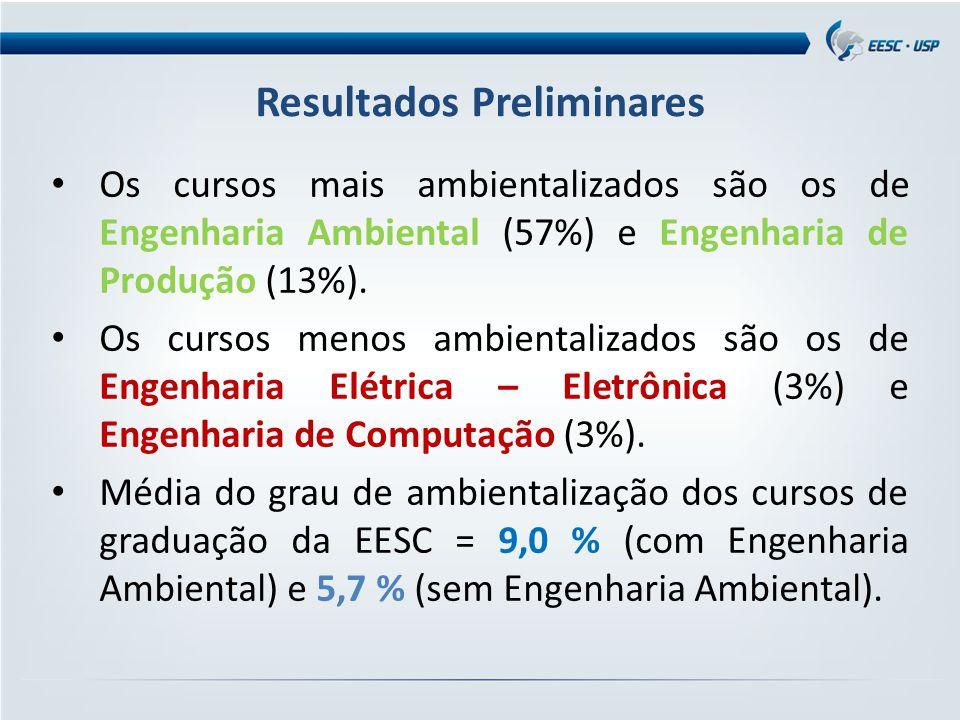 Resultados Preliminares Os cursos mais ambientalizados são os de Engenharia Ambiental (57%) e Engenharia de Produção (13%). Os cursos menos ambientali