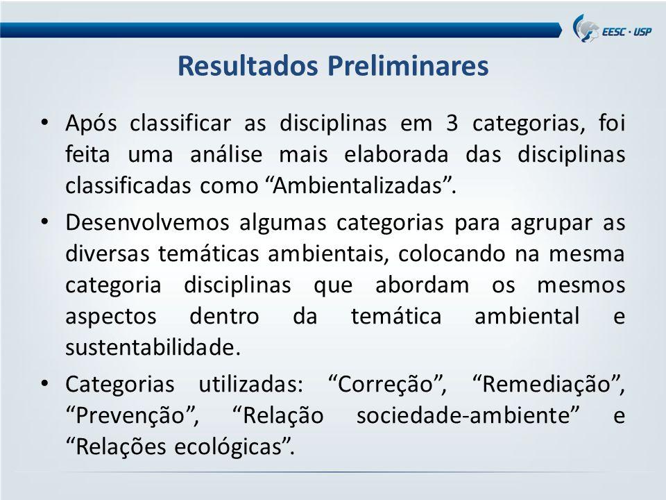 Resultados Preliminares Após classificar as disciplinas em 3 categorias, foi feita uma análise mais elaborada das disciplinas classificadas como Ambientalizadas .