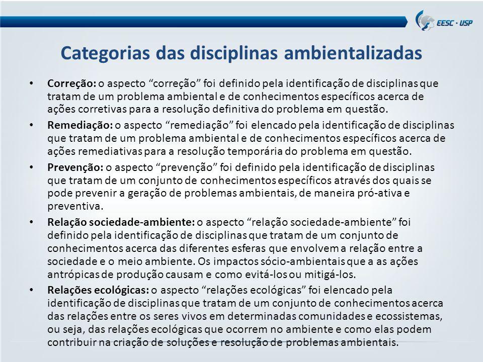 """Categorias das disciplinas ambientalizadas Correção: o aspecto """"correção"""" foi definido pela identificação de disciplinas que tratam de um problema amb"""