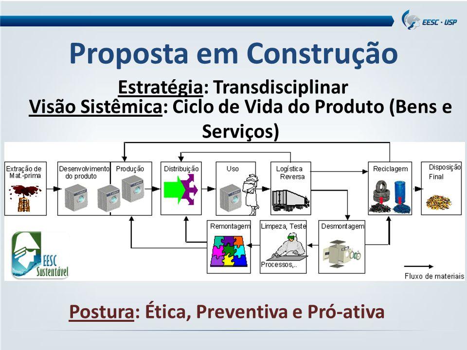 Visão Sistêmica: Ciclo de Vida do Produto (Bens e Serviços) Estratégia: Transdisciplinar Proposta em Construção Postura: Ética, Preventiva e Pró-ativa